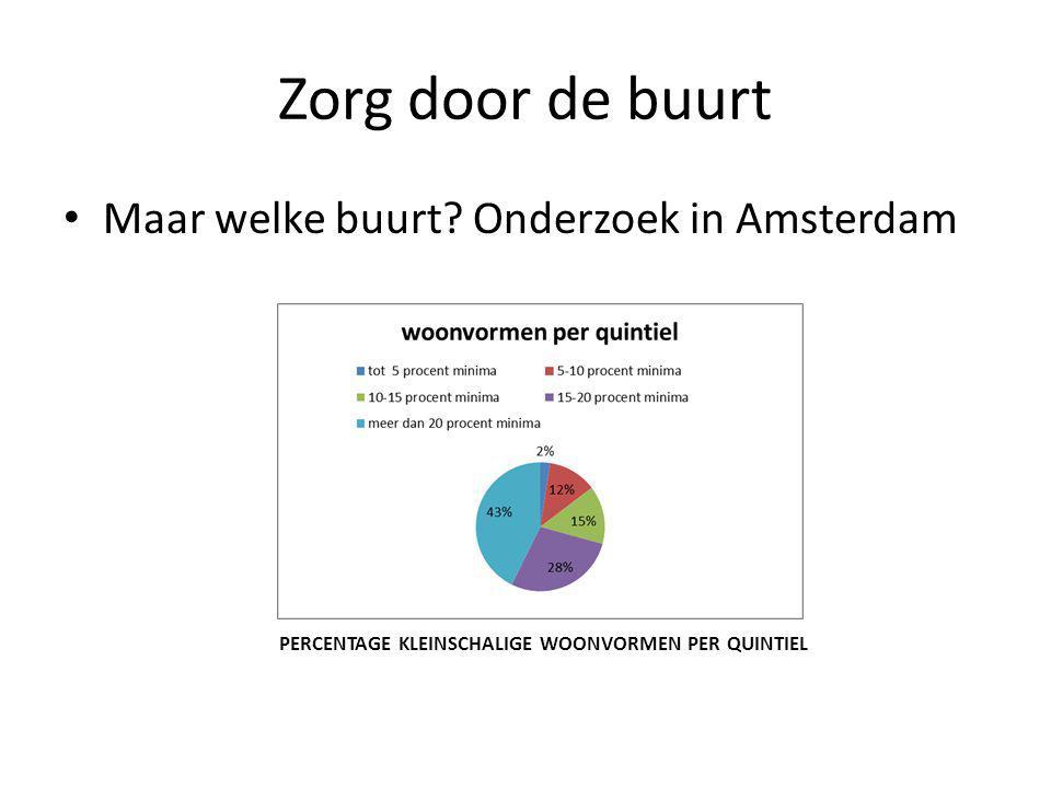 Zorg door de buurt • Maar welke buurt? Onderzoek in Amsterdam PERCENTAGE KLEINSCHALIGE WOONVORMEN PER QUINTIEL
