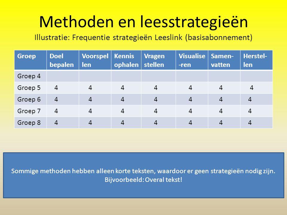 Methoden en leesstrategieën Illustratie: Frequentie strategieën Leeslink (basisabonnement) GroepDoel bepalen Voorspel len Kennis ophalen Vragen stelle