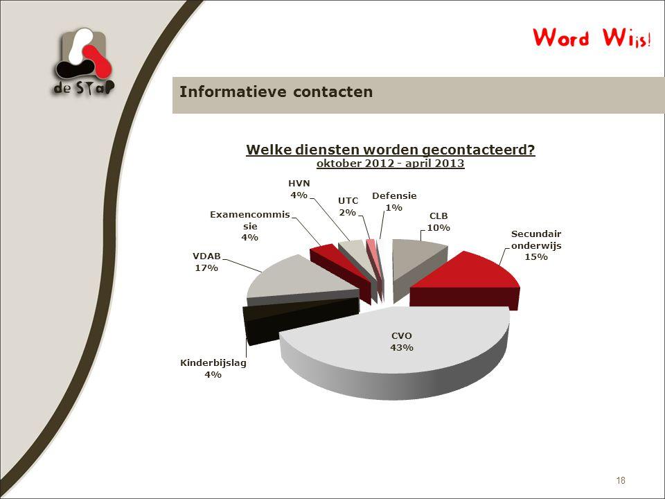 Informatieve contacten 18