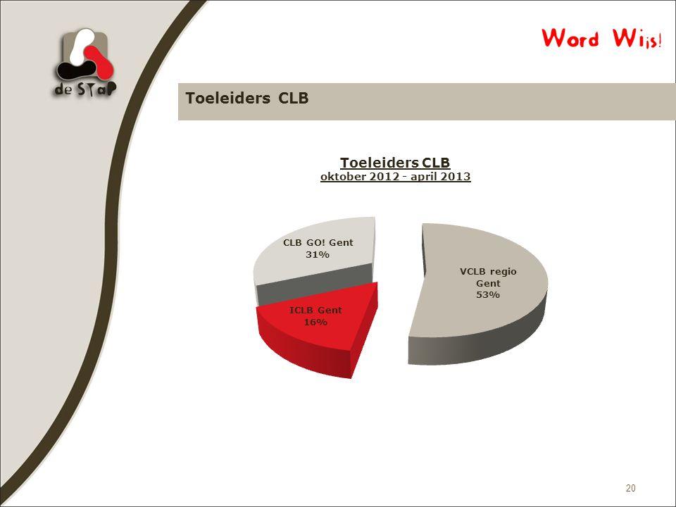 Toeleiders CLB 20