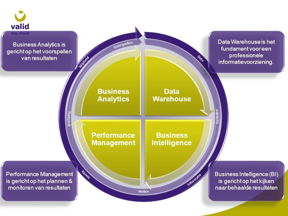 Data Warehouse Business Intelligence Performance Management Business Analytics Business Intelligence (BI) is gericht op het kijken naar behaalde resul