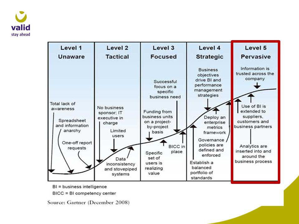 Met behulp van •Standaard methodieken en frameworks •Referentie architecturen