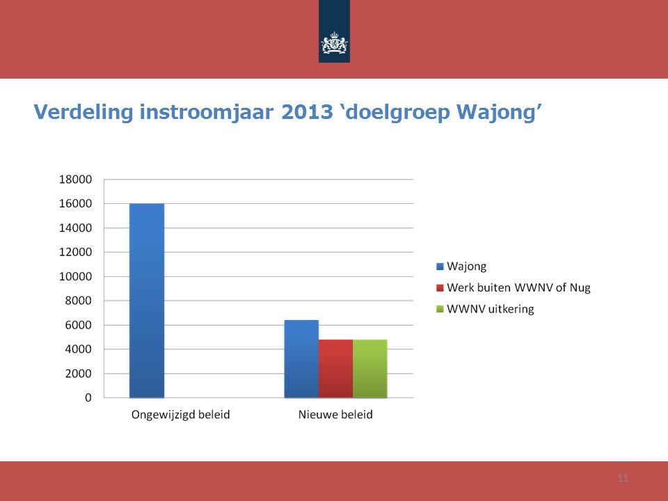 11 Verdeling instroomjaar 2013 'doelgroep Wajong'