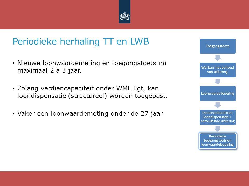 Periodieke herhaling TT en LWB • Nieuwe loonwaardemeting en toegangstoets na maximaal 2 à 3 jaar. • Zolang verdiencapaciteit onder WML ligt, kan loond