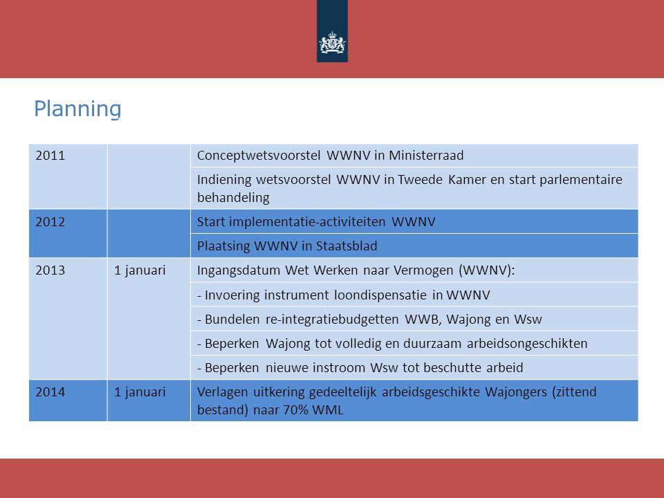 Planning 2011Conceptwetsvoorstel WWNV in Ministerraad Indiening wetsvoorstel WWNV in Tweede Kamer en start parlementaire behandeling 2012Start impleme