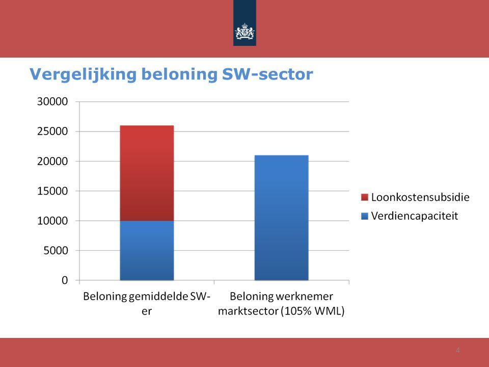 4 Vergelijking beloning SW-sector