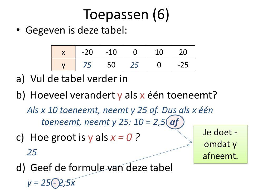 Toepassen (6) • Gegeven is deze tabel: a)Vul de tabel verder in b)Hoeveel verandert y als x één toeneemt? Als x 10 toeneemt, neemt y 25 af. Dus als x