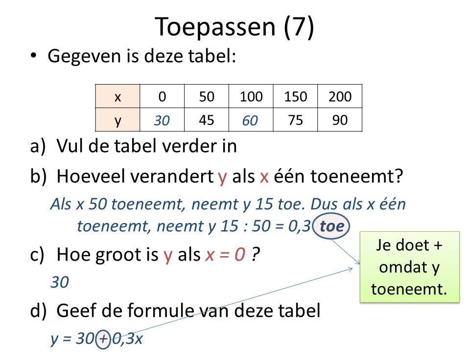 Toepassen (7) • Gegeven is deze tabel: a)Vul de tabel verder in b)Hoeveel verandert y als x één toeneemt? Als x 50 toeneemt, neemt y 15 toe. Dus als x