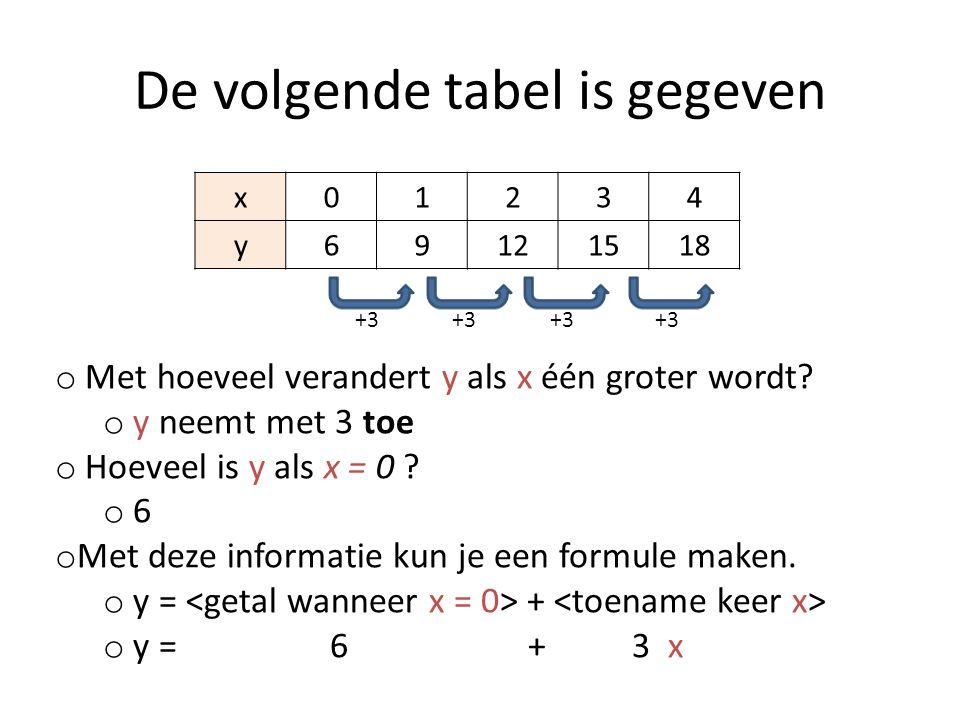 De volgende tabel is gegeven x01234 y69121518 o Met hoeveel verandert y als x één groter wordt? o y neemt met 3 toe o Hoeveel is y als x = 0 ? o 6 o M