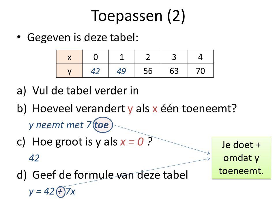 Toepassen (2) • Gegeven is deze tabel: a)Vul de tabel verder in b)Hoeveel verandert y als x één toeneemt? y neemt met 7 toe c)Hoe groot is y als x = 0