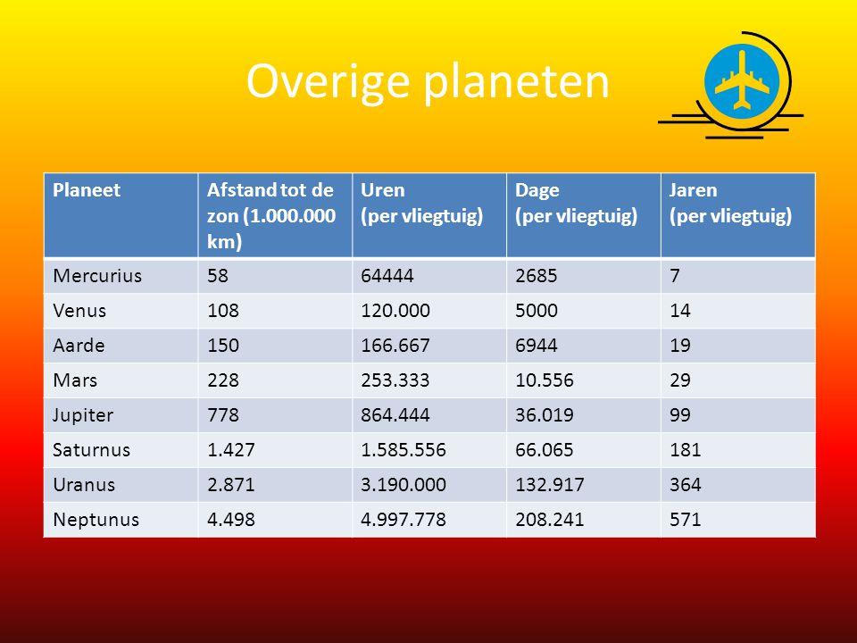 Overige planeten PlaneetAfstand tot de zon (1.000.000 km) Uren (per vliegtuig) Dage (per vliegtuig) Jaren (per vliegtuig) Mercurius586444426857 Venus1
