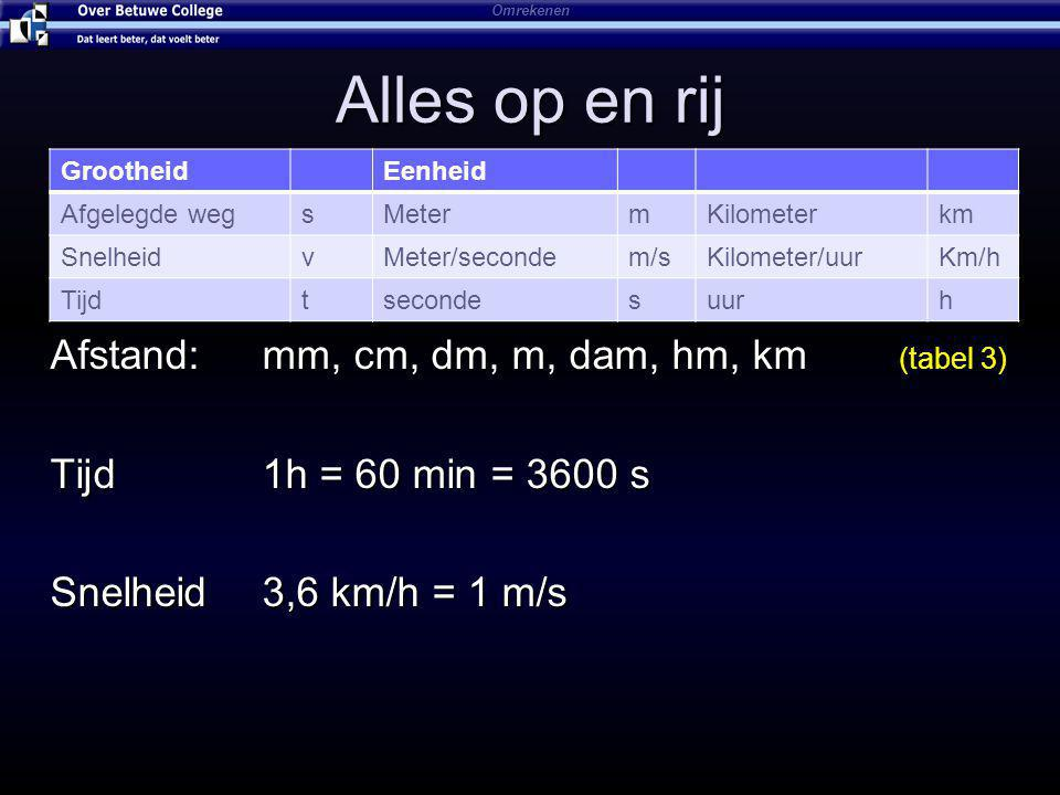 Alles op en rij GrootheidEenheid Afgelegde wegsMetermKilometerkm SnelheidvMeter/secondem/sKilometer/uurKm/h Tijdtsecondesuurh Afstand: mm, cm, dm, m, dam, hm, km (tabel 3) Tijd1h = 60 min = 3600 s Snelheid 3,6 km/h = 1 m/s Omrekenen