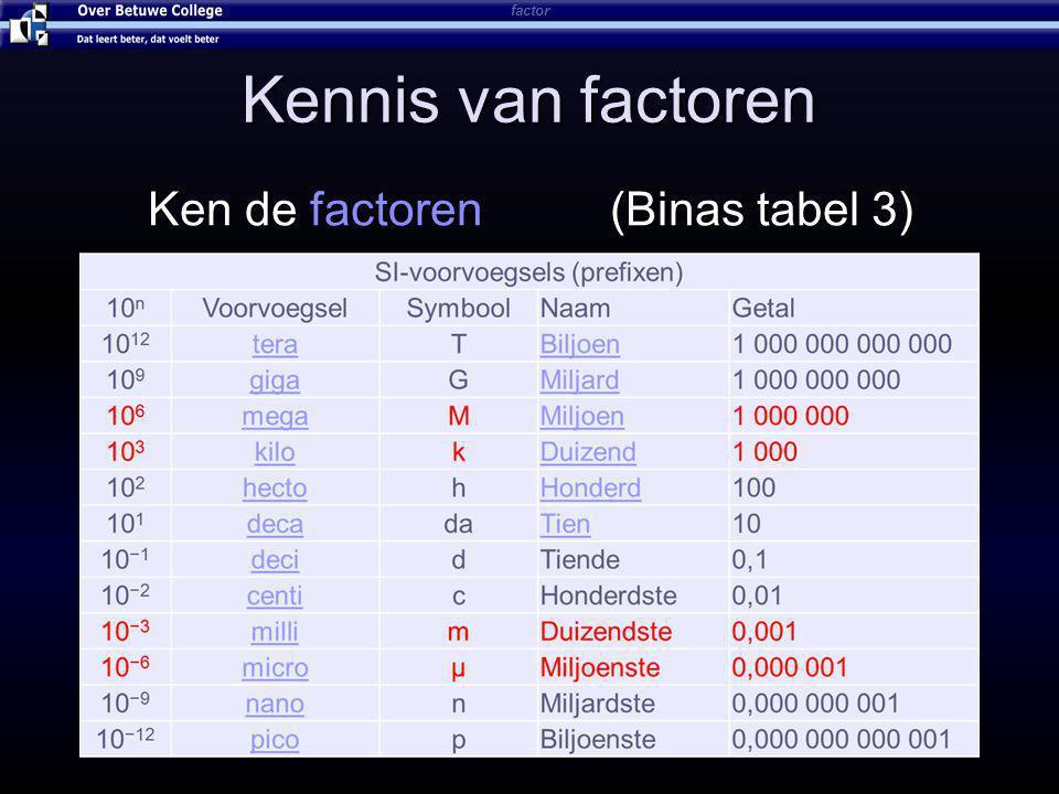 Kennis van factoren Ken de factoren (Binas tabel 3) factor