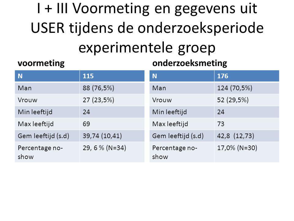 I + III Voormeting en gegevens uit USER tijdens de onderzoeksperiode experimentele groep voormeting N115 Man88 (76,5%) Vrouw27 (23,5%) Min leeftijd24 Max leeftijd69 Gem leeftijd (s.d)39,74 (10,41) Percentage no- show 29, 6 % (N=34) onderzoeksmeting N176 Man124 (70,5%) Vrouw52 (29,5%) Min leeftijd24 Max leeftijd73 Gem leeftijd (s.d)42,8 (12,73) Percentage no- show 17,0% (N=30)