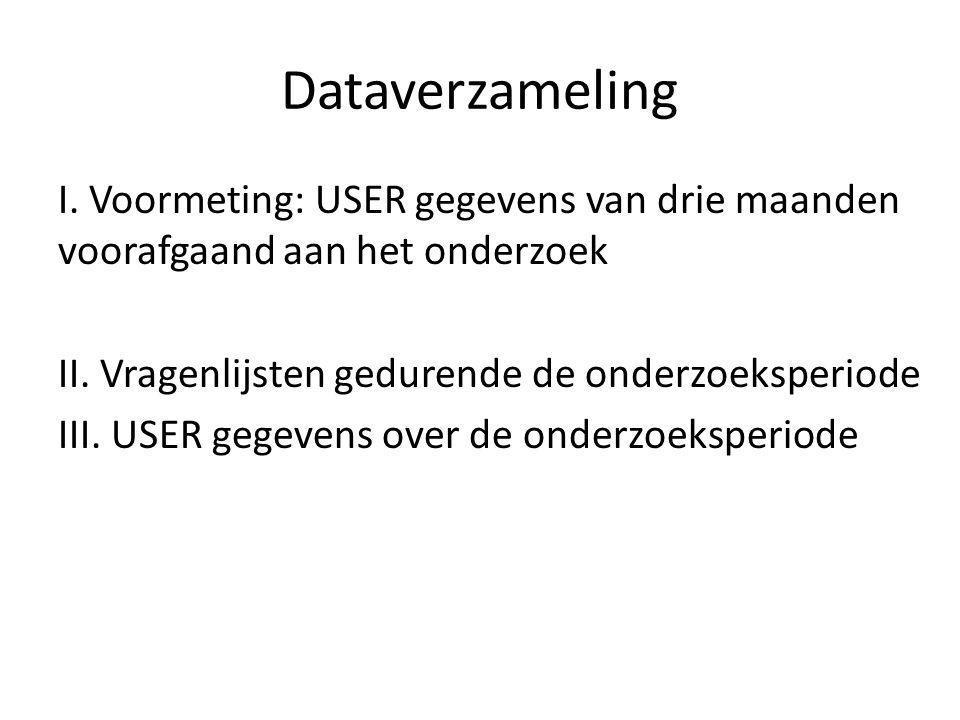 Dataverzameling I.Voormeting: USER gegevens van drie maanden voorafgaand aan het onderzoek II.