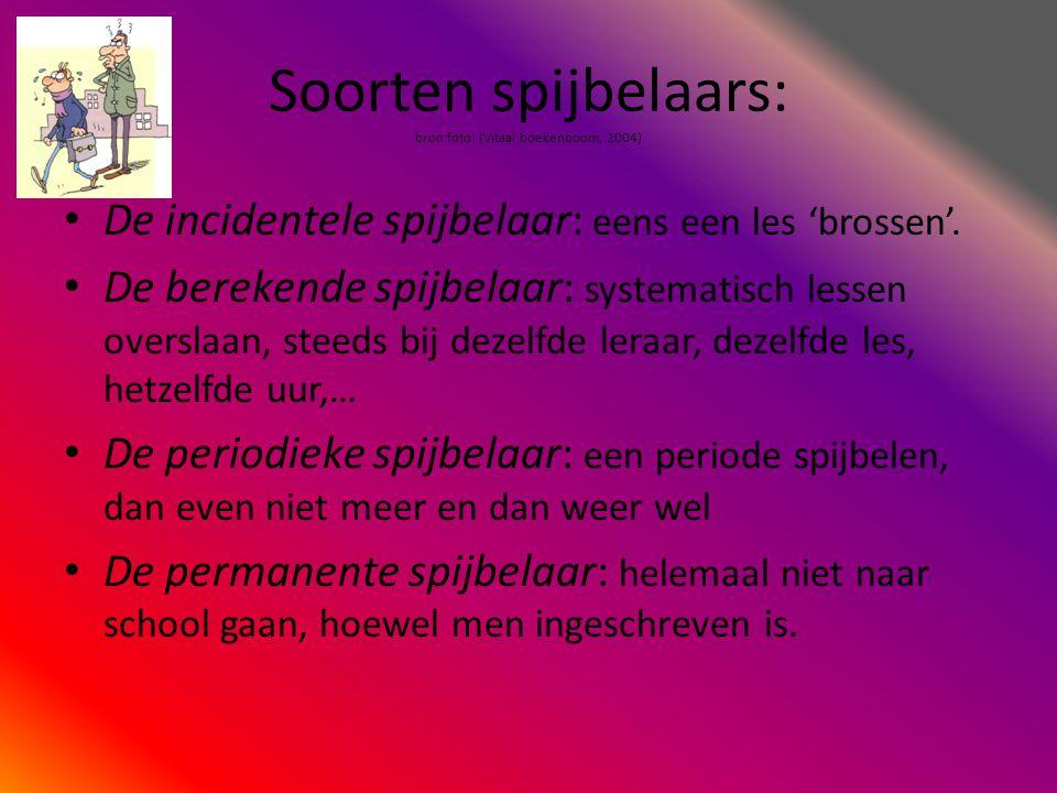 Bibliografie: • Onderwijs en vorming (n.d.).