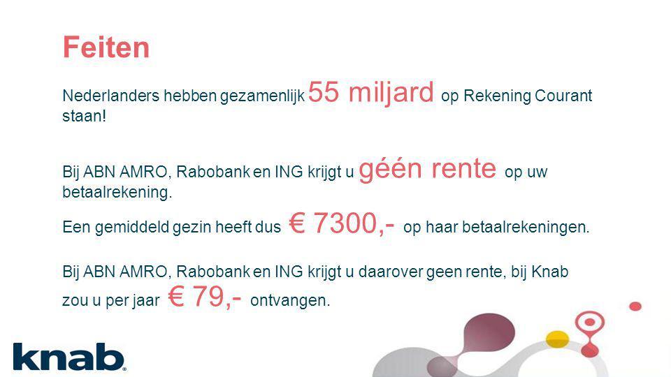 Feiten Nederlanders hebben gezamenlijk 55 miljard op Rekening Courant staan! Bij ABN AMRO, Rabobank en ING krijgt u géén rente op uw betaalrekening. E