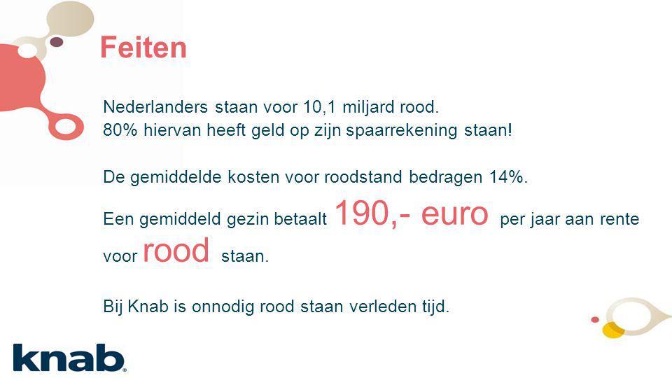 Feiten Nederlanders staan voor 10,1 miljard rood. 80% hiervan heeft geld op zijn spaarrekening staan! De gemiddelde kosten voor roodstand bedragen 14%