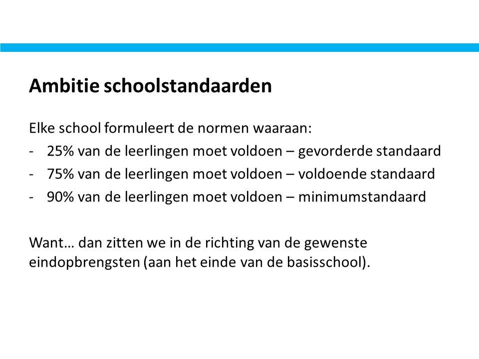 Ambitie schoolstandaarden Elke school formuleert de normen waaraan: -25% van de leerlingen moet voldoen – gevorderde standaard -75% van de leerlingen