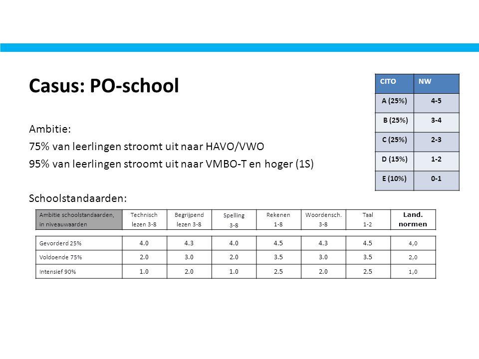 Casus: PO-school Ambitie: 75% van leerlingen stroomt uit naar HAVO/VWO 95% van leerlingen stroomt uit naar VMBO-T en hoger (1S) Schoolstandaarden: Amb