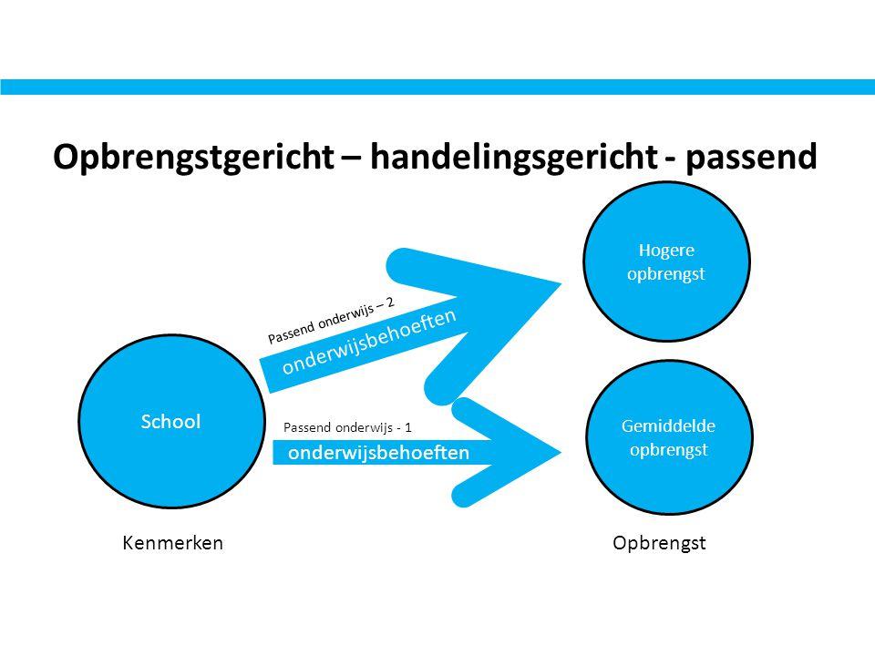Opbrengstgericht – handelingsgericht - passend School Gemiddelde opbrengst Hogere opbrengst Kenmerken Opbrengst Passend onderwijs – 2 Passend onderwij