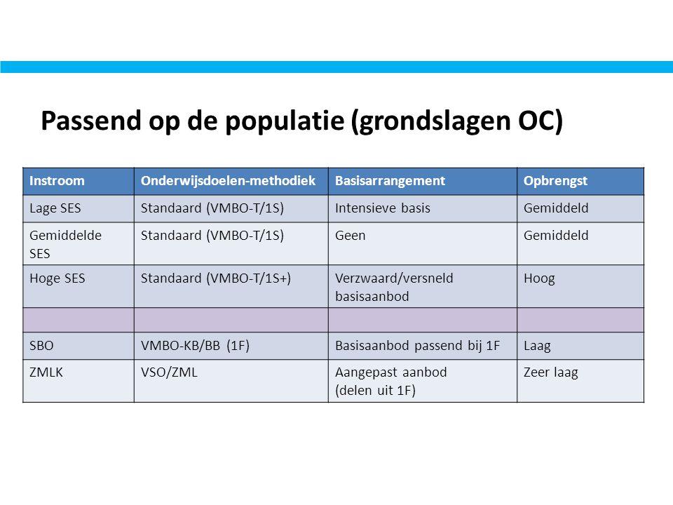 Passend op de populatie (grondslagen OC) InstroomOnderwijsdoelen-methodiekBasisarrangementOpbrengst Lage SESStandaard (VMBO-T/1S)Intensieve basisGemid