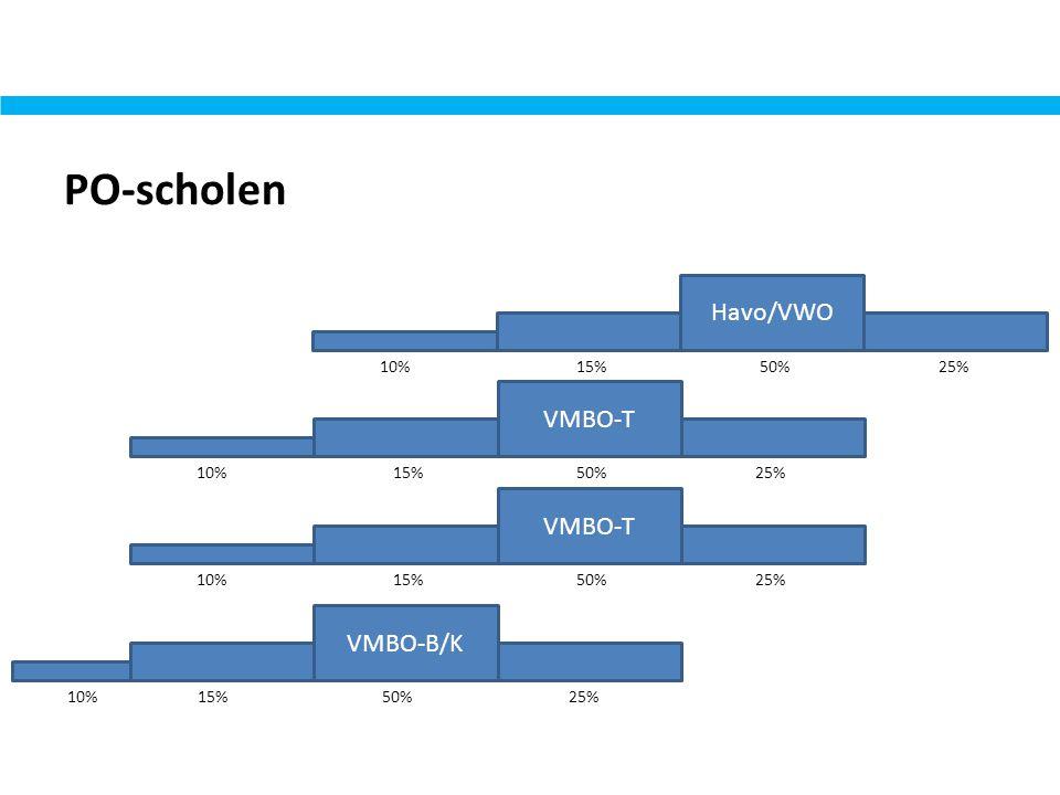 PO-scholen Havo/VWO VMBO-T VMBO-B/K 10% 15% 50% 25%