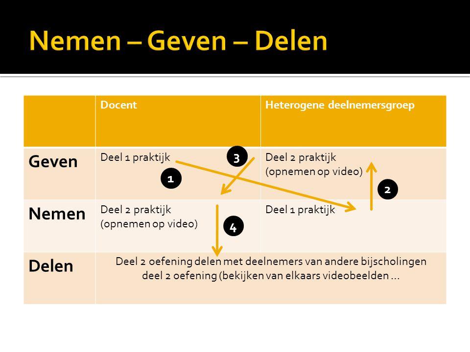 DocentHeterogene deelnemersgroep Geven Deel 1 praktijkDeel 2 praktijk (opnemen op video) Nemen Deel 2 praktijk (opnemen op video) Deel 1 praktijk Dele
