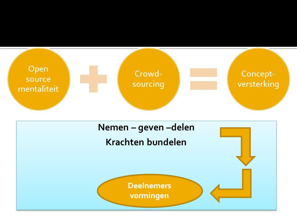 Open source mentaliteit Crowd- sourcing Concept- versterking Nemen – geven –delen Krachten bundelen Nemen – geven –delen Krachten bundelen Deelnemers