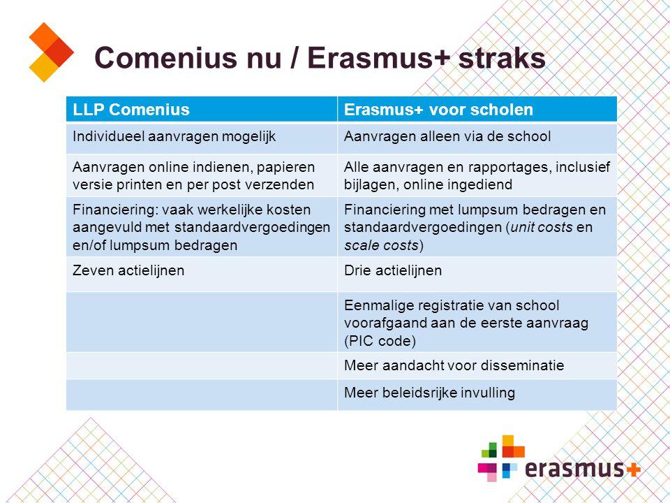 Comenius nu / Erasmus+ straks LLP ComeniusErasmus+ voor scholen Individueel aanvragen mogelijkAanvragen alleen via de school Aanvragen online indienen