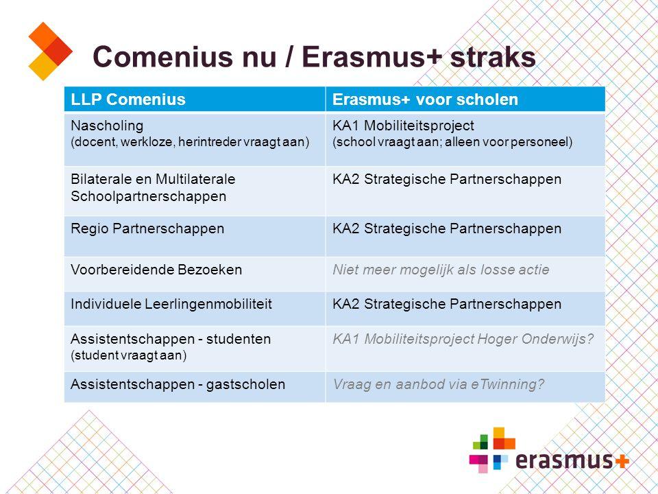 Comenius nu / Erasmus+ straks LLP ComeniusErasmus+ voor scholen Nascholing (docent, werkloze, herintreder vraagt aan) KA1 Mobiliteitsproject (school v