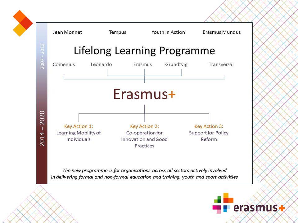 Deelnemende landen Erasmus+  34 programmalanden - EU-28 - Noorwegen, IJsland, Liechtenstein, Zwitserland - Turkije, Voormalige Joegoslavische Republiek Macedonië  Partnerlanden (beperkt tot bepaalde acties)