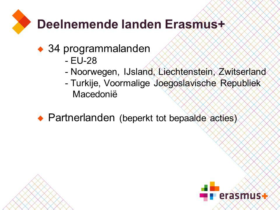 Deelnemende landen Erasmus+  34 programmalanden - EU-28 - Noorwegen, IJsland, Liechtenstein, Zwitserland - Turkije, Voormalige Joegoslavische Republi