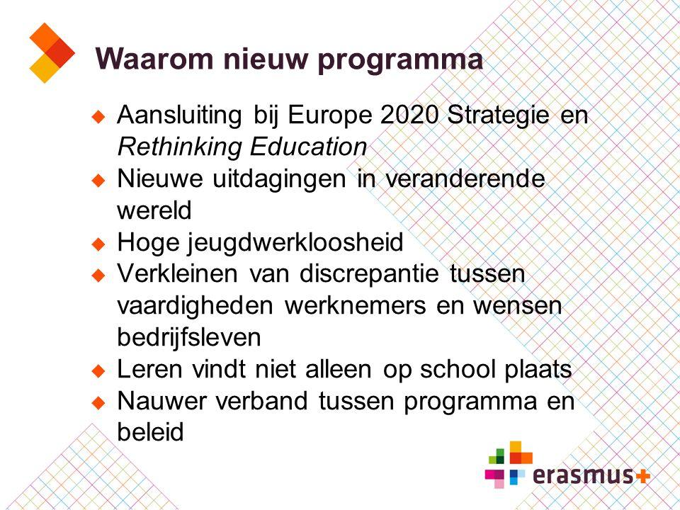 Erasmus+: meer impact  Institutionele benadering (organisatie in plaats van individu)  Nadruk op kwaliteit en erkenning van mobiliteit  Meer steun voor mobiliteit van personeel in alle onderwijssectoren (meer dan in LLP)  Samenwerking tussen alle onderwijs-, training- en jeugdsectoren, het bedrijfsleven en (semi-) overheid (KA2)  Resultaten voor iedereen toegankelijk