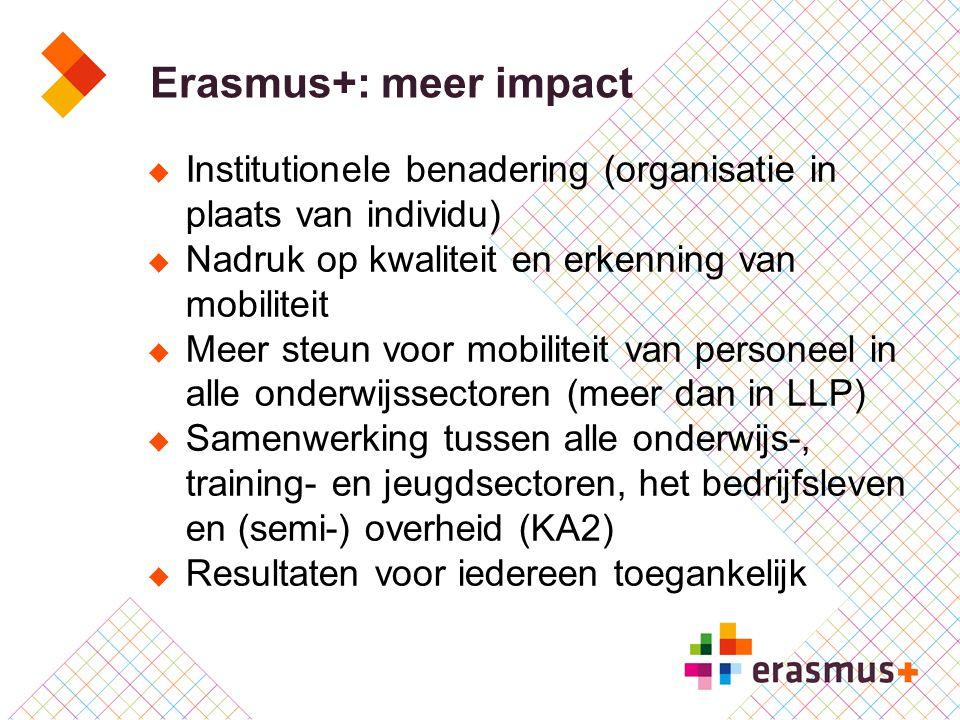 Erasmus+: meer impact  Institutionele benadering (organisatie in plaats van individu)  Nadruk op kwaliteit en erkenning van mobiliteit  Meer steun