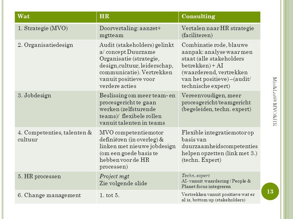 WatHRConsulting 1. Strategie (MVO)Doorvertaling: aanzet+ mgtteam Vertalen naar HR strategie (faciliteren) 2. OrganisatiedesignAudit (stakeholders) gel