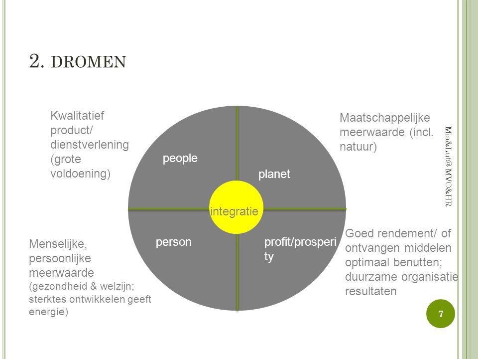 2. DROMEN people planet profit/prosperi ty person Kwalitatief product/ dienstverlening (grote voldoening) Goed rendement/ of ontvangen middelen optima