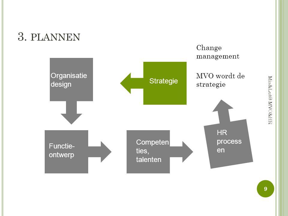 3. PLANNEN Functie- ontwerp Competen ties, talenten HR process en Organisatie design Strategie MVO wordt de strategie Change management 9 Mia&Lut@ MVO