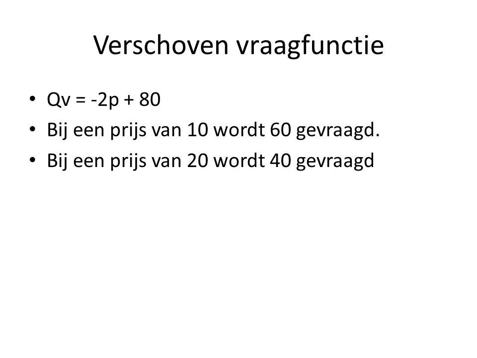 Verschoven vraagfunctie • Qv = -2p + 80 • Bij een prijs van 10 wordt 60 gevraagd. • Bij een prijs van 20 wordt 40 gevraagd