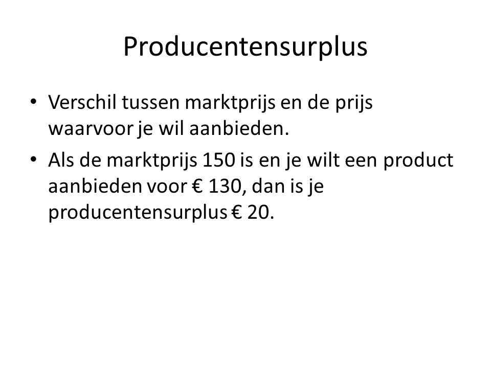 Producentensurplus • Verschil tussen marktprijs en de prijs waarvoor je wil aanbieden. • Als de marktprijs 150 is en je wilt een product aanbieden voo