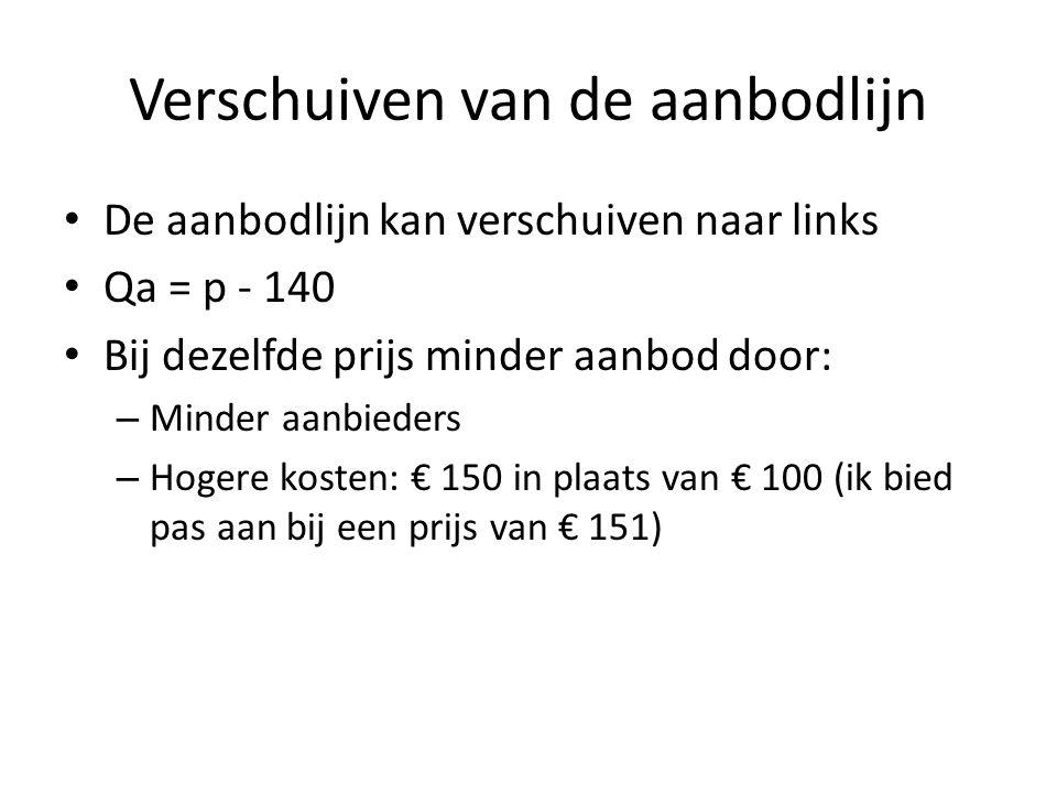 Verschuiven van de aanbodlijn • De aanbodlijn kan verschuiven naar links • Qa = p - 140 • Bij dezelfde prijs minder aanbod door: – Minder aanbieders –