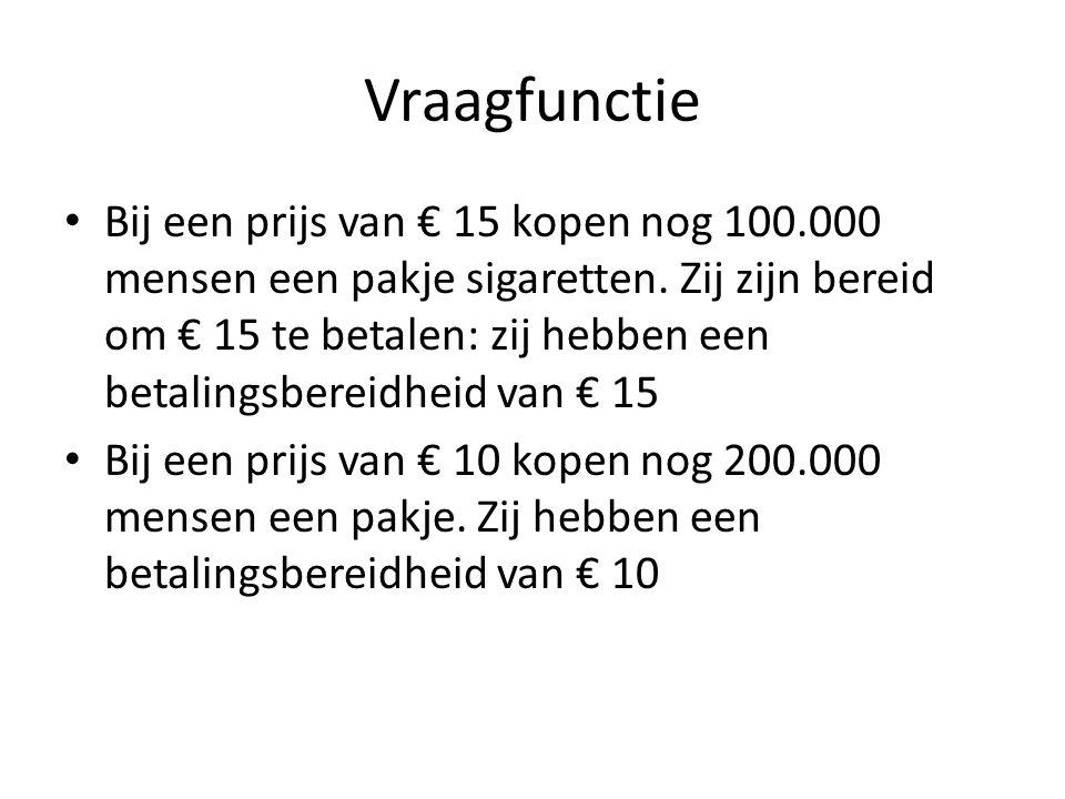 Vraagfunctie • Bij een prijs van € 15 kopen nog 100.000 mensen een pakje sigaretten. Zij zijn bereid om € 15 te betalen: zij hebben een betalingsberei