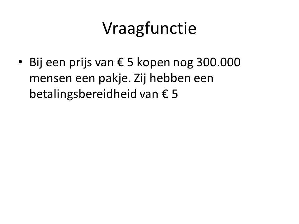Vraagfunctie • Bij een prijs van € 5 kopen nog 300.000 mensen een pakje. Zij hebben een betalingsbereidheid van € 5
