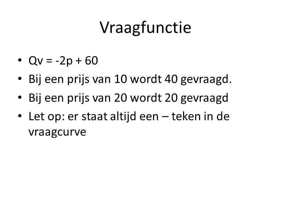 Vraagfunctie • Qv = -2p + 60 • Bij een prijs van 10 wordt 40 gevraagd. • Bij een prijs van 20 wordt 20 gevraagd • Let op: er staat altijd een – teken