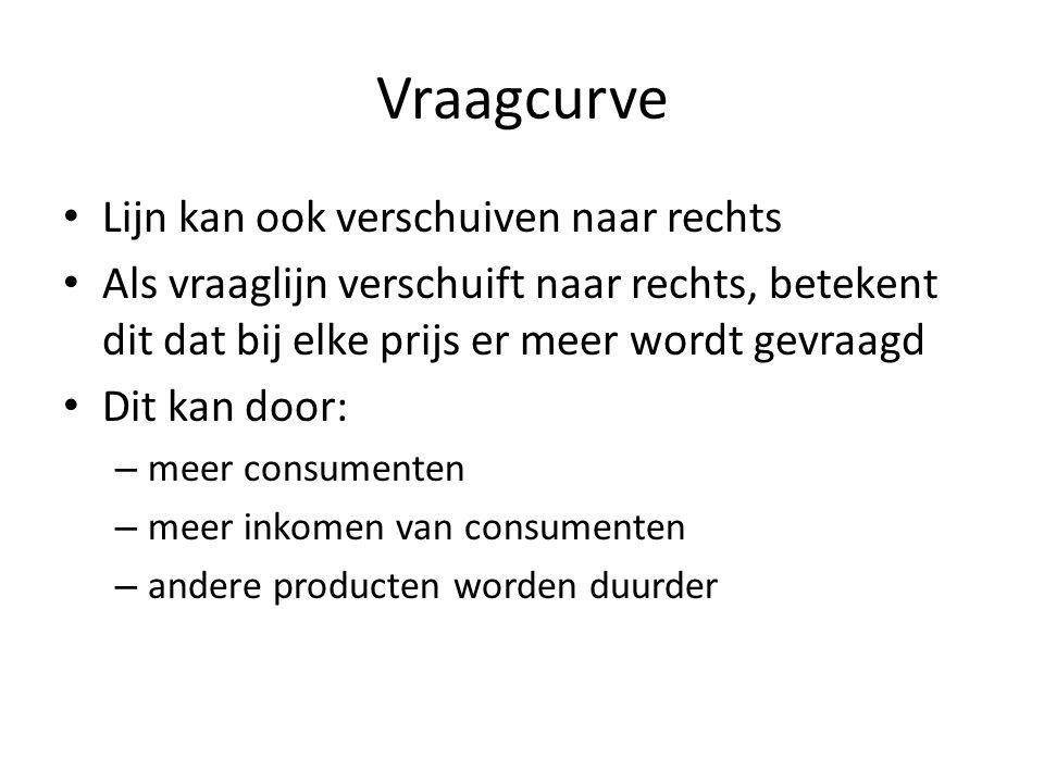 Voorbeeld • In Nederland wonen 60.000 mensen die mountainbikes van het merk Koga hebben • Dit is een exclusief merk dat € 1.500 kost • Op een gegeven moment – 1998 - gebeurt het volgende: – er komen meer Nederlanders bij door immigratie – Nederlanders gaan meer verdienen – het concurrerende merk Giant wordt veel duurder • Dit betekent dat er bij een prijs van € 1.500 meer Koga's worden gevraagd; de vraaglijn verschuift naar rechts