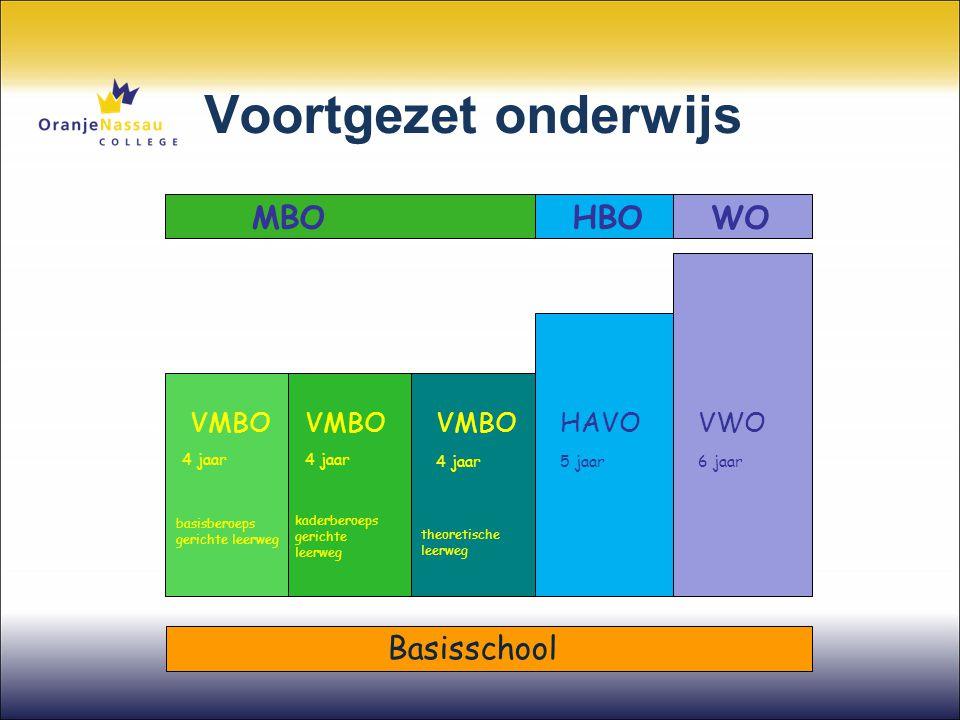 Voortgezet onderwijs VMBO HAVOVWO 4 jaar 5 jaar6 jaar basisberoeps gerichte leerweg kaderberoeps gerichte leerweg theoretische leerweg MBO HBO WO Basi