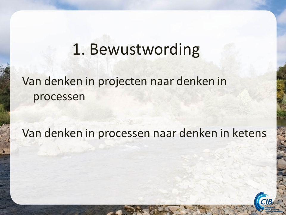 1. Bewustwording Van denken in projecten naar denken in processen Van denken in processen naar denken in ketens