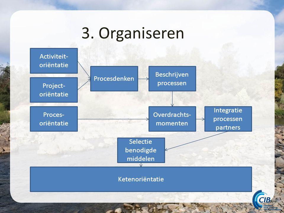 3. Organiseren Activiteit- oriëntatie Project- oriëntatie Proces- oriëntatie Ketenoriëntatie Procesdenken Integratie processen partners Overdrachts- m