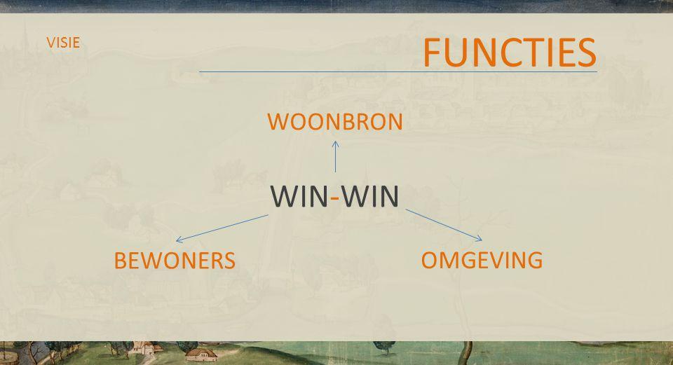 FUNCTIES VISIE WIN-WIN BEWONERS WOONBRON OMGEVING