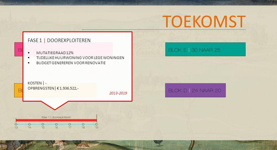 FASE 1 | DOOREXPLOITEREN  MUTATIEGRAAD 12%  TIJDELIJKE HUURWONING VOOR LEGE WONINGEN  BUDGET GENEREREN VOOR RENOVATIE KOSTEN | - OPBRENGSTEN| € 1.936.522,- 2013-2019